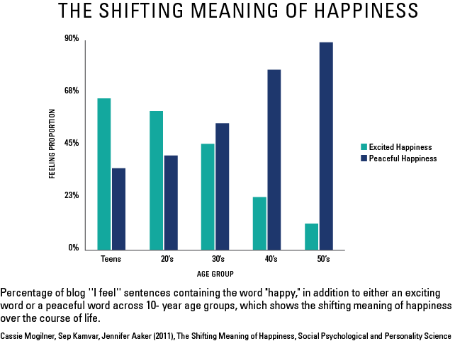 shifting-meaning-of-happiness