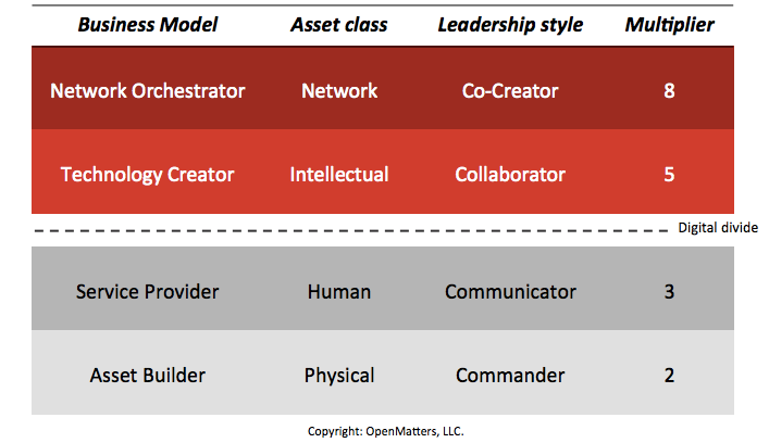 Figure 2: Relationship Between Business Model, Leadership Style and Value