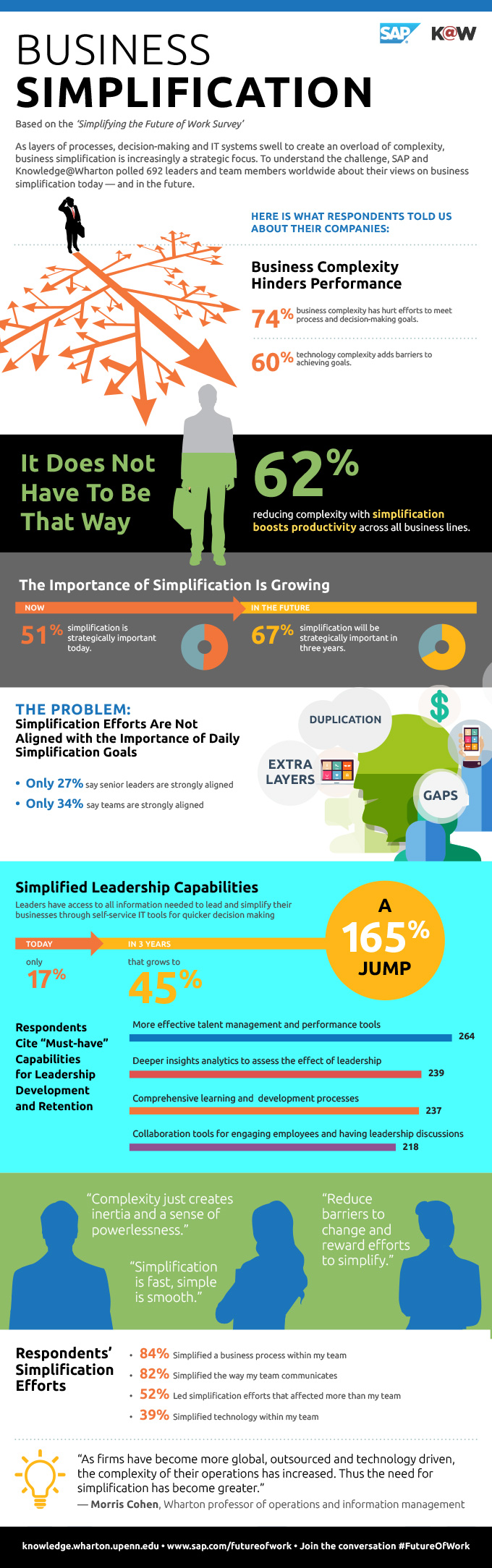 SAP_Business_Simplification_Infographic_Web