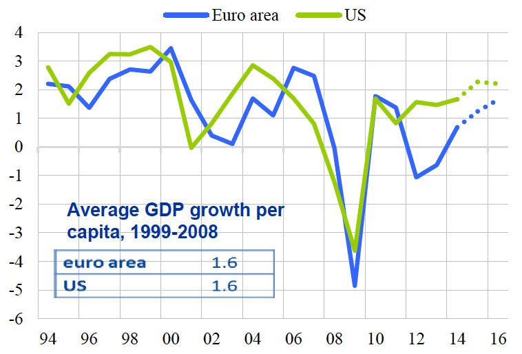 Source: Spring 2015 European Commission forecast
