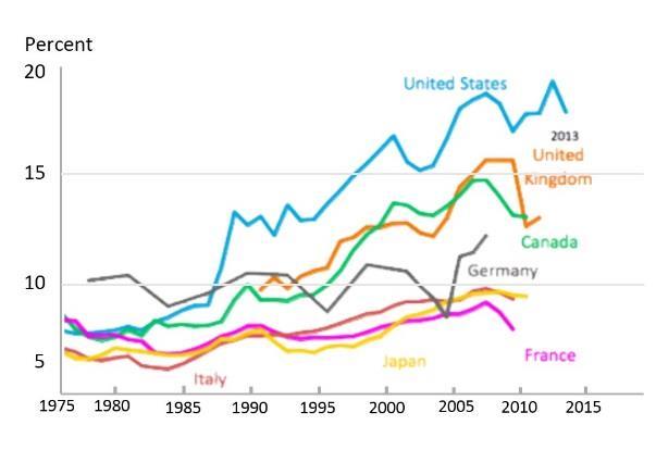 Source: World Economic Forum 2015