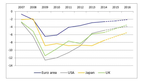 Source: European Commission, Economic Forecast -- Spring 2015