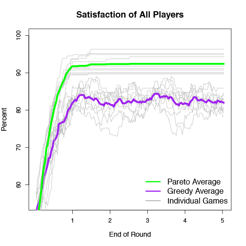 Satisfaction of All Players
