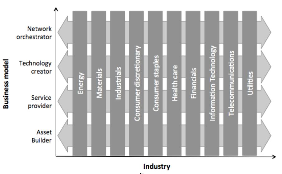 4-business-model