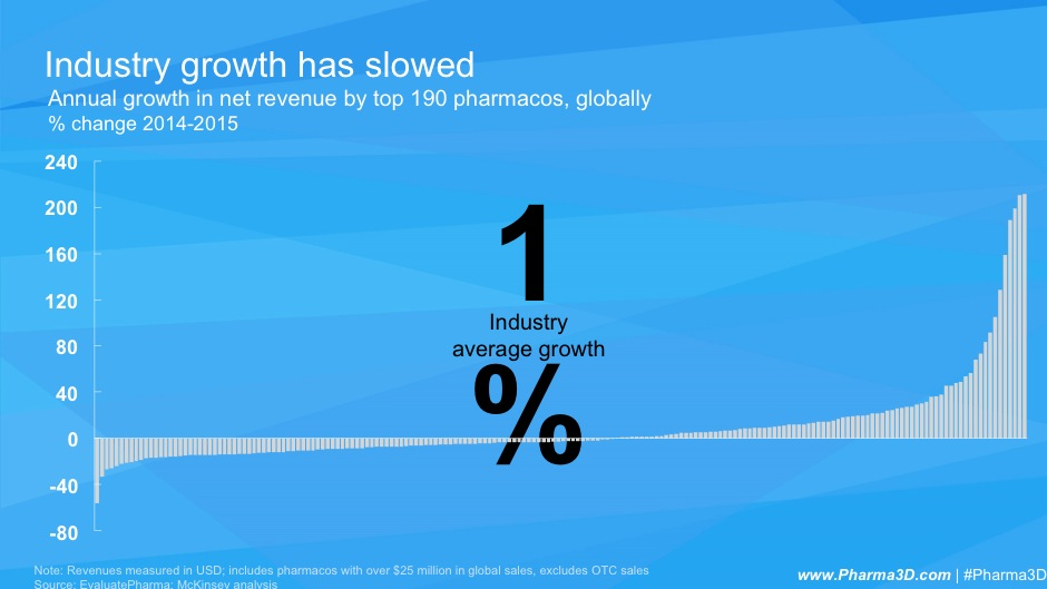 How Can Pharma Firms Market Their Way Back to Growth? - Knowledge