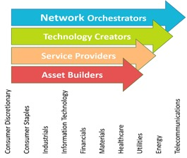 network-orchestrators