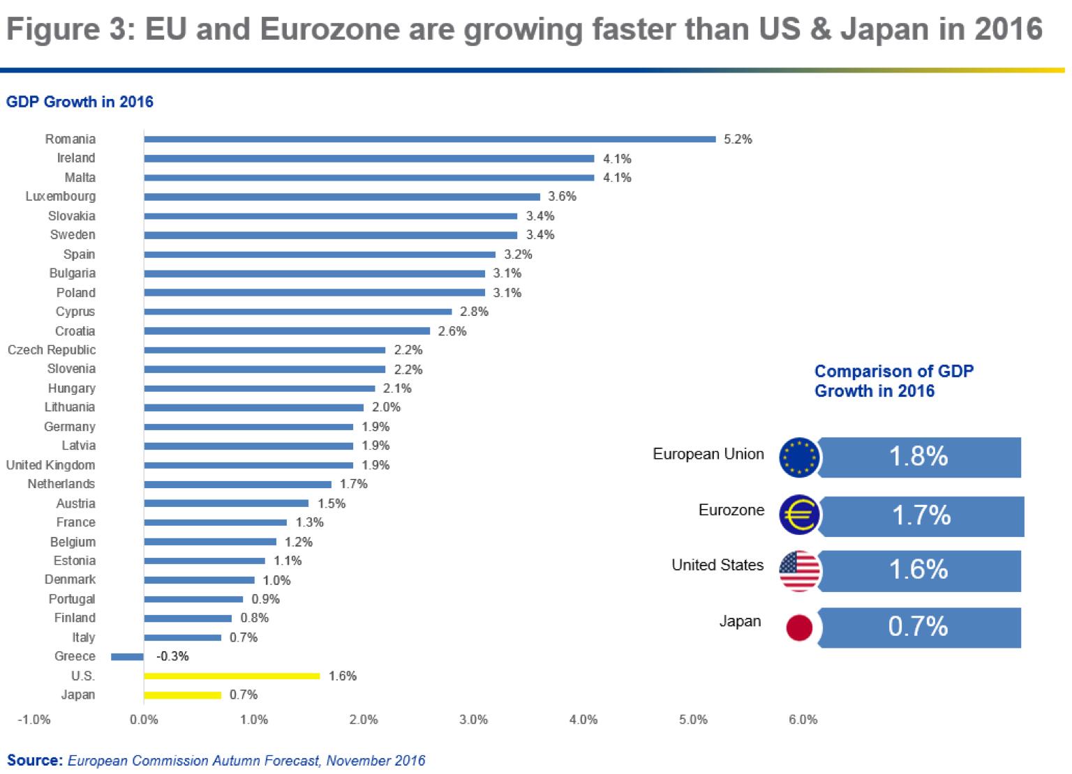 Europe's economy is back