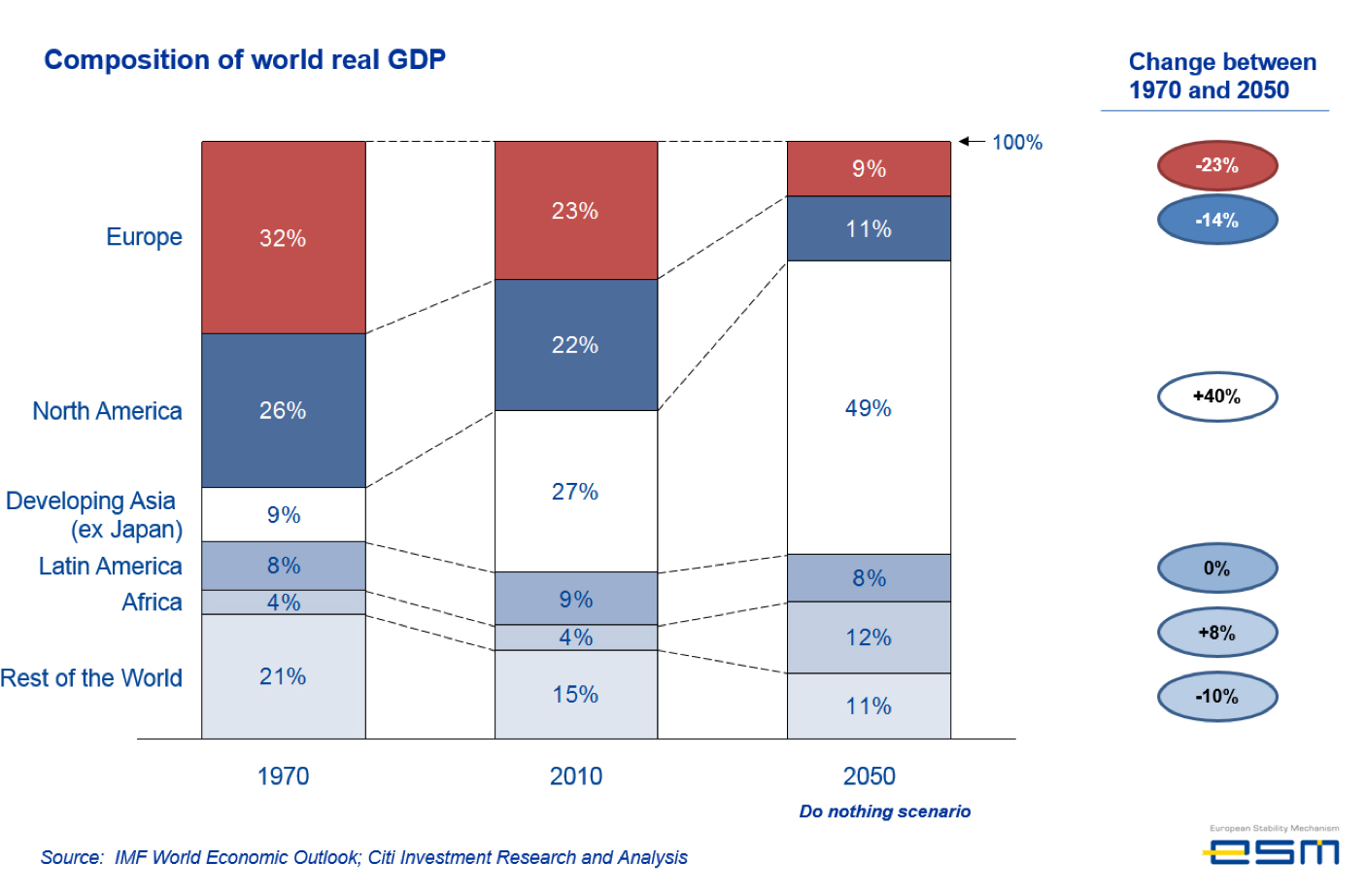 Composition-of-world-gdp