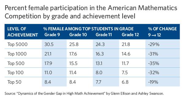 Female participation
