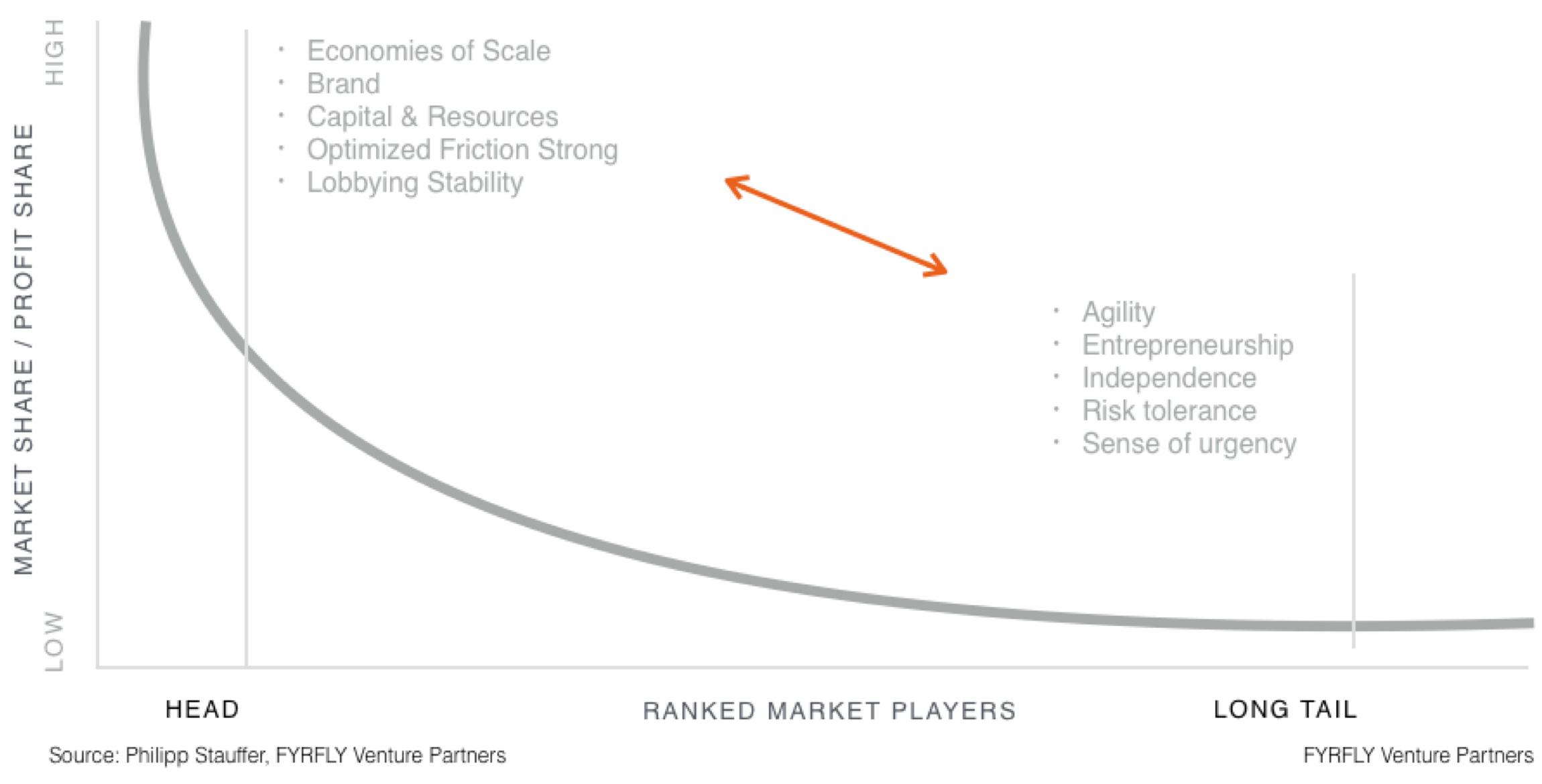 market-share-profit-share